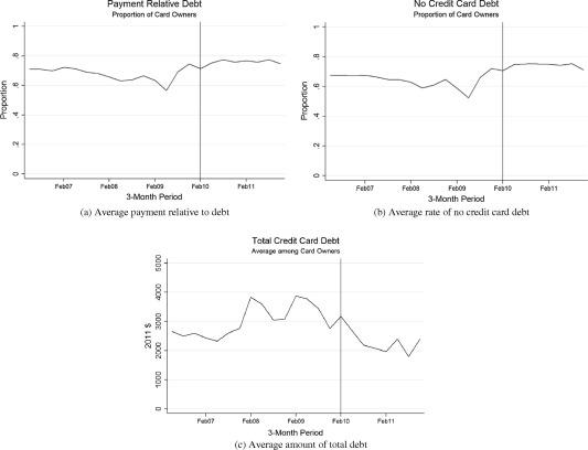 Effects of informational nudges on consumer debt repayment behaviors ...
