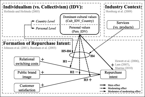 The role of individualism vs  collectivism in the formation