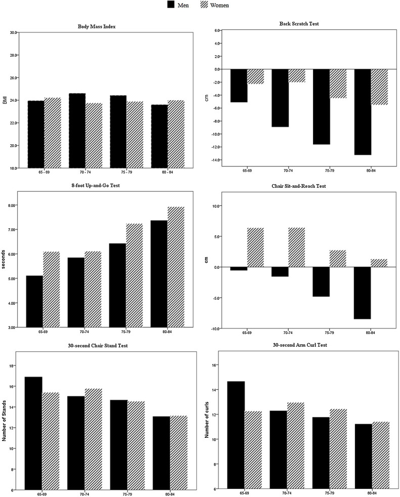 Functional fitness norms for community-dwelling older adults