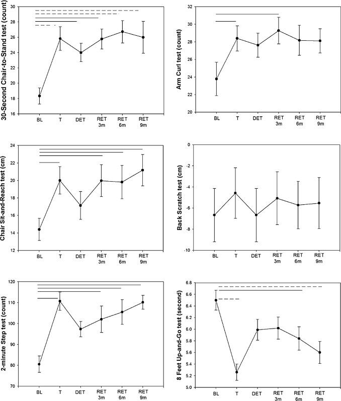 Optimal retraining time for regaining functional fitness