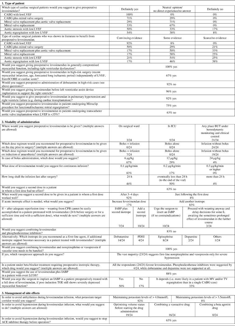 preoperative and perioperative use of levosimendan in cardiac