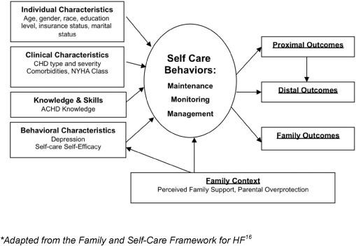 self care methods