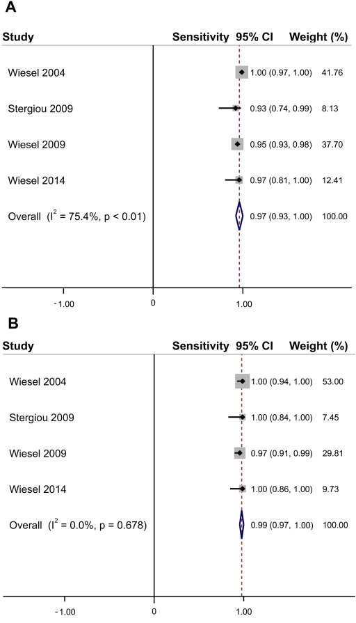 Screening For Atrial Fibrillation With Automated Blood Pressure