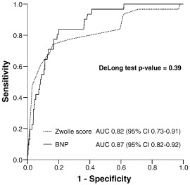 Natriuretic peptides in addition to zwolle score to enhance safe fig 2 ccuart Images