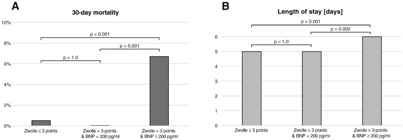 Natriuretic peptides in addition to zwolle score to enhance safe fig 3 ccuart Images