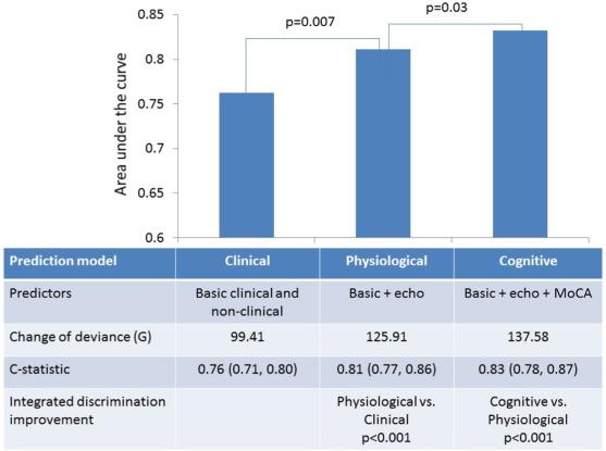 Mild cognitive impairment predicts death and readmission