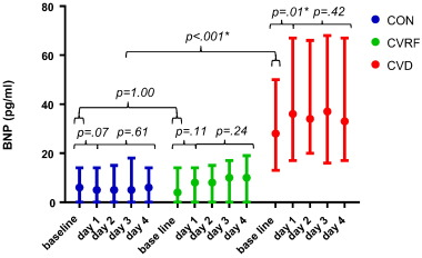 Endurance exercise-induced changes in BNP concentrations in