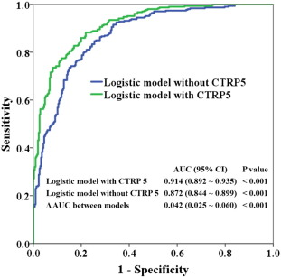 Association of increased serum CTRP5 levels with in-stent
