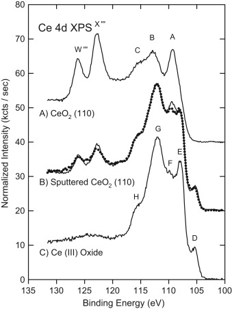 The Surface Chemistry Of Cerium Oxide