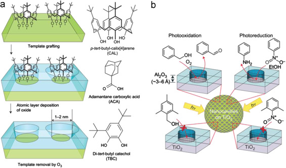 Atomic layer deposition—Sequential self-limiting surface