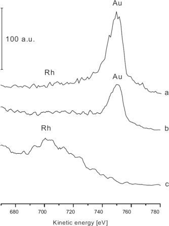 Atomic Scale Characterization And Surface Chemistry Of Metal