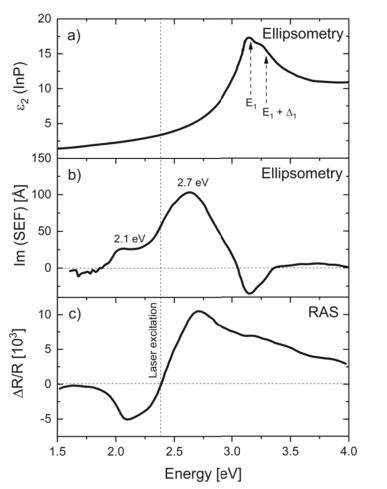 Vibrational Raman Spectroscopy On Adsorbate Induced Low Dimensional Surface Structures Sciencedirect