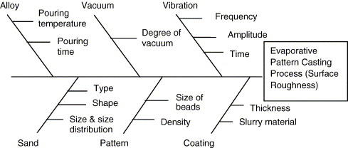 Parametric optimization of surface roughness castings