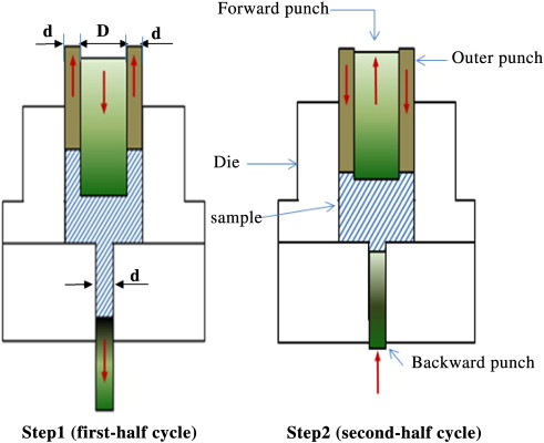 A cyclic forward–backward extrusion process as a novel severe