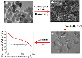 Interconnected mesoporous carbon sheet for supercapacitors