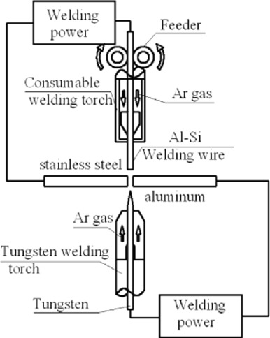 Study On Mig Tig Double Sided Arc Welding Brazing Of Aluminum And