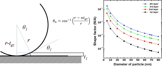 Effect of Cu surface treatment in graphene growth by