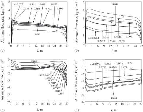 Numerical model of the three-dimensional isothermal flow patterns ...