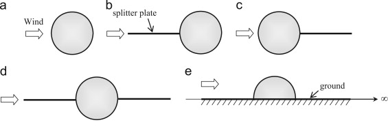 Effects of splitter plates and Reynolds number on the aerodynamic