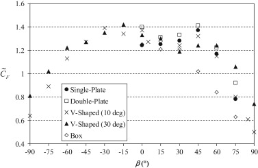 Experimental study of wind loading of rectangular sign structures pseudo steady force coefficient vs yaw angle for the five sign models tested in phase 2 of the wind tunnel experiments fandeluxe Choice Image