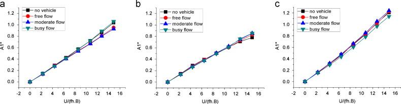 Experimental study on aerodynamic derivatives of a bridge