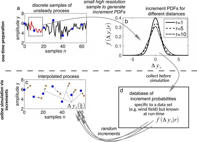 Minimizing errors in interpolated discrete stochastic wind fields