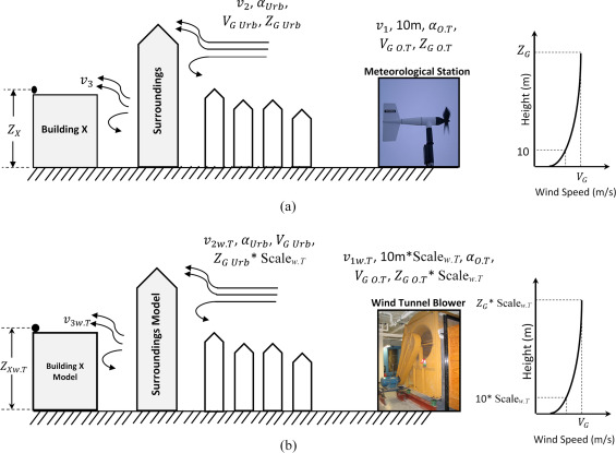 Comparison of wind tunnel and on site measurements for urban wind ...