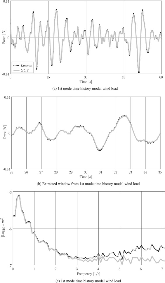 A procedure for in situ wind load reconstruction from structural ...