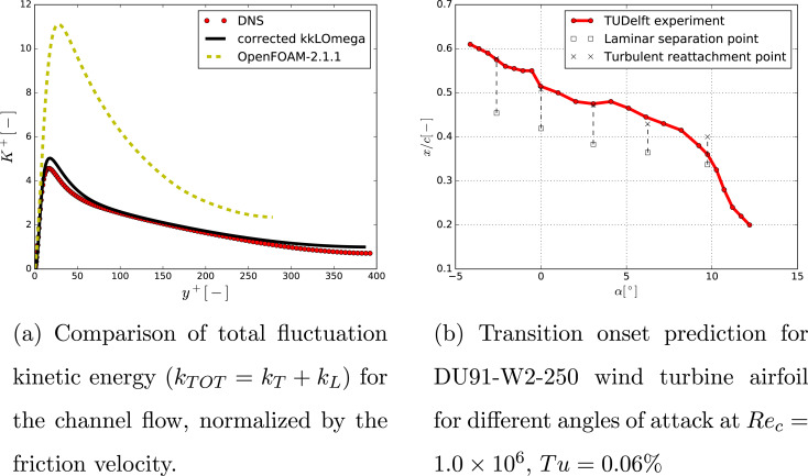 The mexico rotor aerodynamic loads prediction zigzag tape effects fig 11 ccuart Image collections