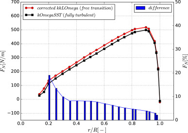 The mexico rotor aerodynamic loads prediction zigzag tape effects fig 16 ccuart Image collections