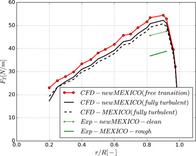 The mexico rotor aerodynamic loads prediction zigzag tape effects fig 21 ccuart Image collections