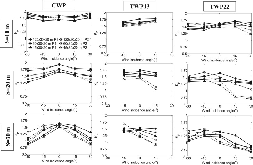 Effects of twisted wind flows on wind conditions in passages between ...