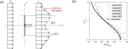 A new Gaussian-based analytical wake model for wind turbines