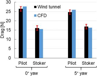 Aerodynamic drag in competitive tandem para-cycling: Road