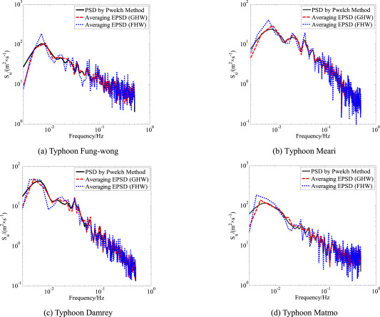 Evolutionary power spectral density of recorded typhoons at