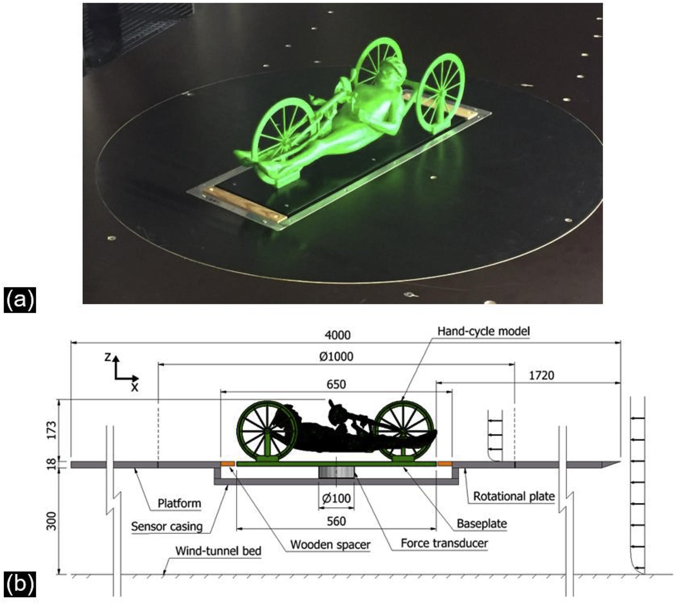 Limiter l'influence du vent latéral sur un vélomobile - Page 2 1-s2.0-S0167610518301351-gr2_lrg