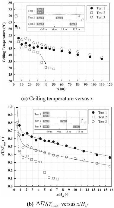 The effect of forced ventilation by using two movable fans ... on