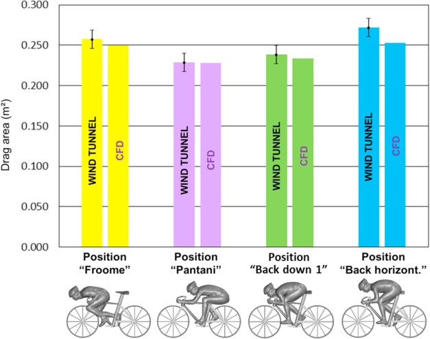 Aerodynamic analysis of different cyclist hill descent