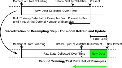 Deep learning in exchange markets - ScienceDirect