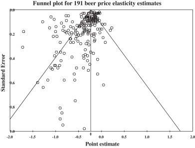 Estimating the price elasticity of beer: Meta-analysis of