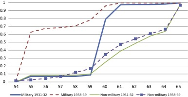Is an early retirement offer good for your health quasi 1 the take up rate of occupational pension among military and non military government employees for the two cohorts 19311932 and 19381939 sciox Image collections