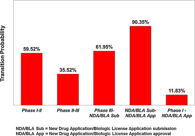 Innovation in the pharmaceutical industry: New estimates of
