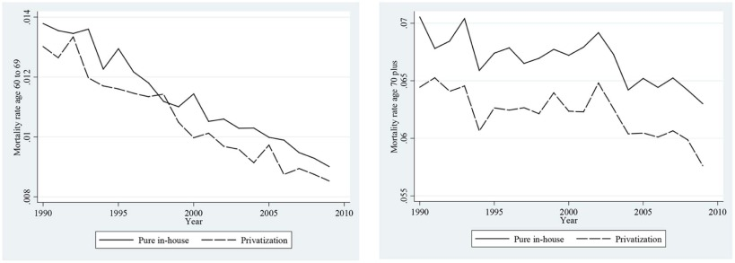 Privatization and quality: Evidence from elderly care in Sweden