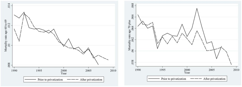 Privatization and quality: Evidence from elderly care in
