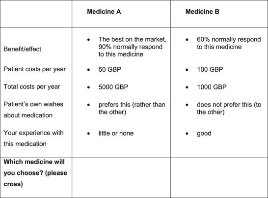 Gps Implicit Prioritization Through Clinical Choices Evidence