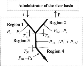 Model of transfer tax on transboundary water pollution in China's
