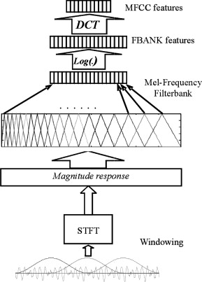 Using asymmetric windows in automatic speech recognition - ScienceDirect