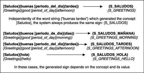 Speech to sign language translation system for spanish sciencedirect examples of assigning a unique sign to a single semantic concept m4hsunfo