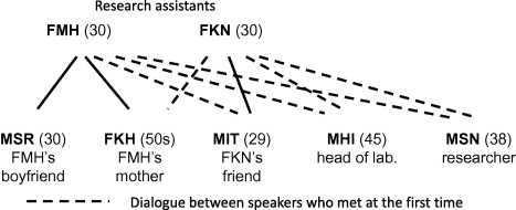 Analysis of relationship between head motion events and