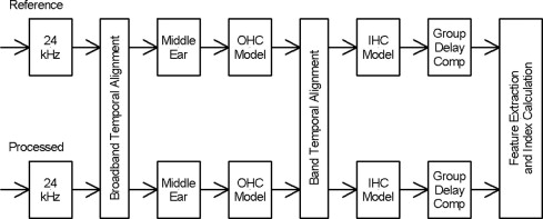 The hearing aid speech perception index haspi sciencedirect block diagram showing the reference and processed signal comparison ccuart Choice Image
